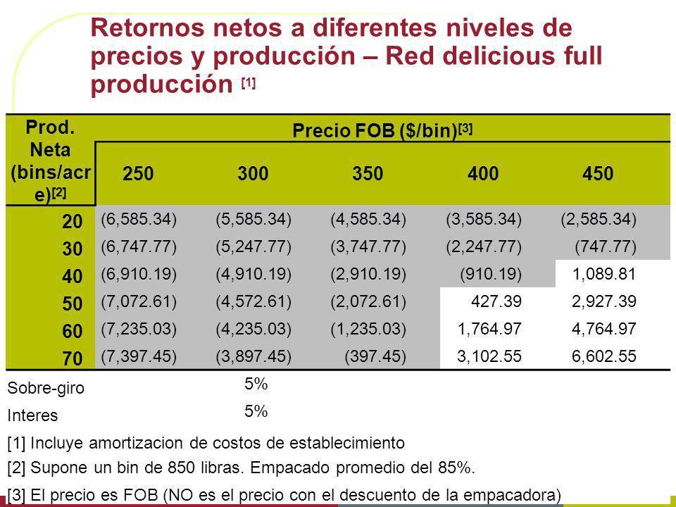 Prod. Neta (bins/acre)[2]